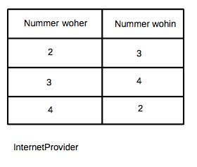 Routingtabelle des Internetproviders